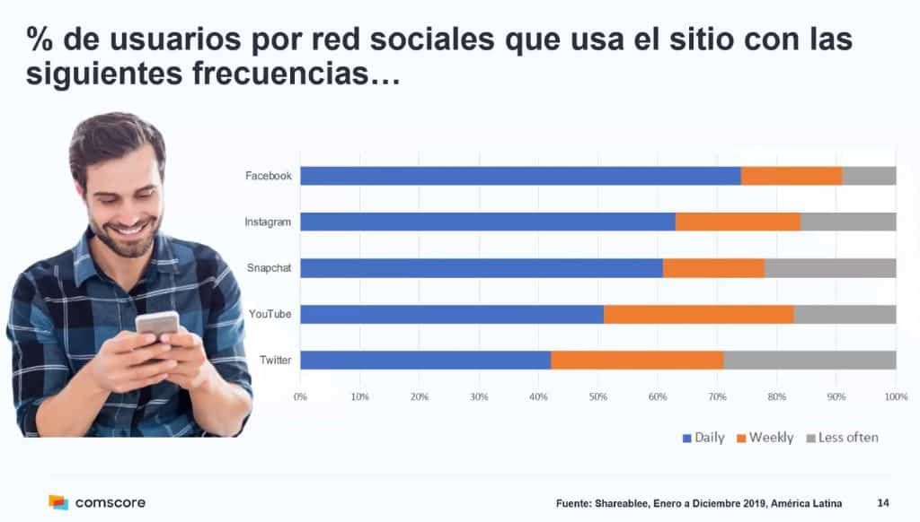 Datos de Uso de Plataformas Facebook Ads