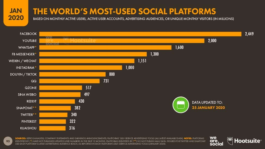 Facebook Uso Plataforma