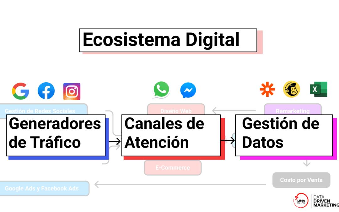 No necesitas una Página Web, necesitas un Ecosistema Digital