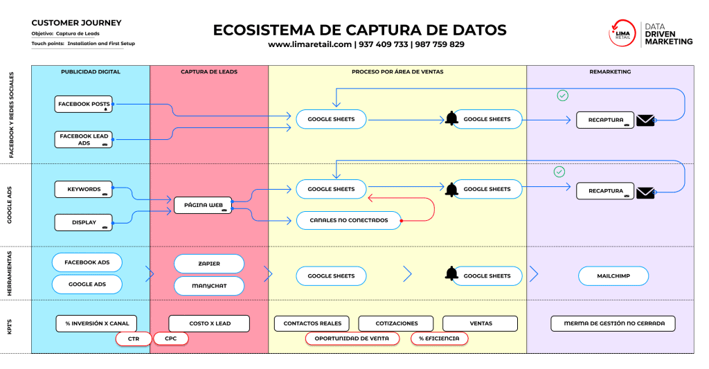 Ecosistema Marketing Digital
